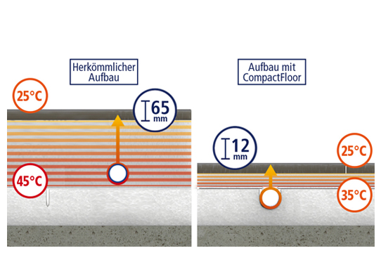 What are CompactFloor heat conducting layers?